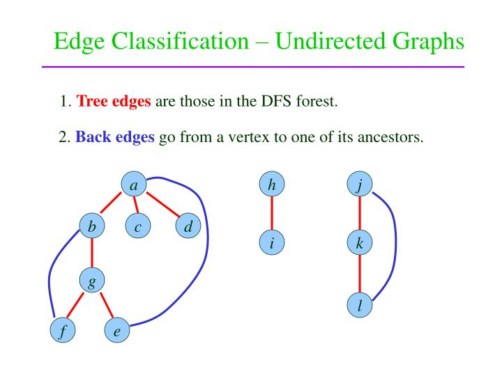 Edge Classification – Undirected Graphs