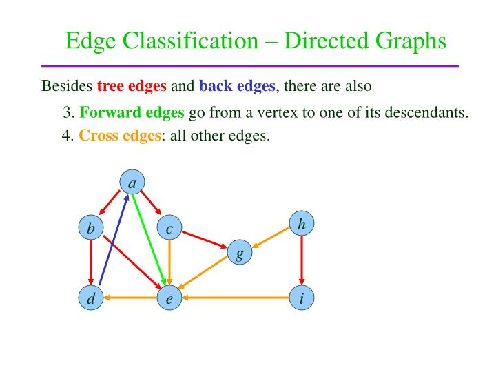 Edge Classification – Directed Graphs
