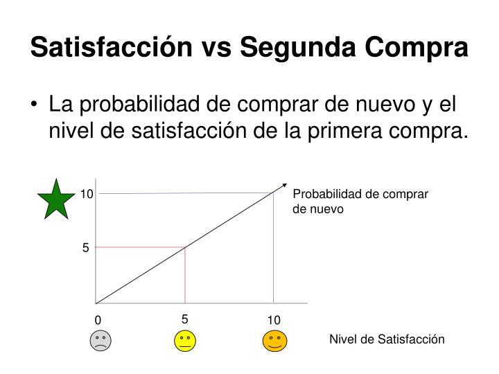 Satisfacción vs Segunda Compra