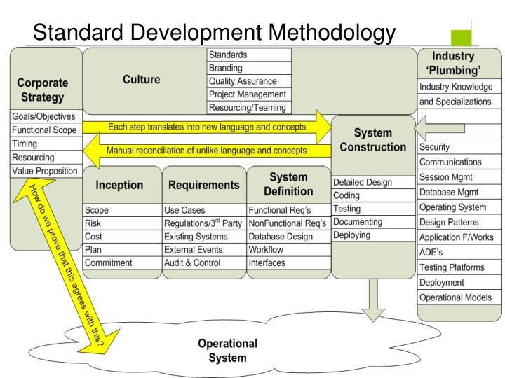 Standard Development Methodology