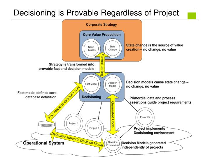 Decisioning is Provable Regardless of Project
