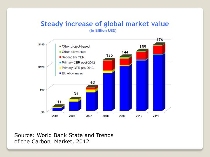 Source: World Bank State and Trends of the Carbon  Market, 2012