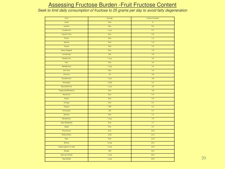 Assessing Fructose Burden -Fruit Fructose Content