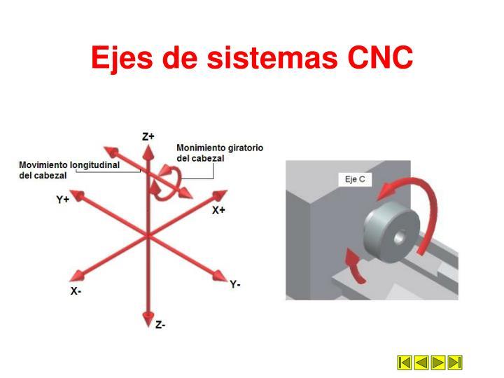 Ejes de sistemas CNC