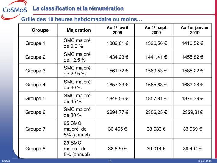 La classification et la rémunération