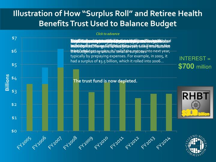 "Illustration of How ""Surplus Roll"" and Retiree Health Benefits Trust Used to Balance Budget"