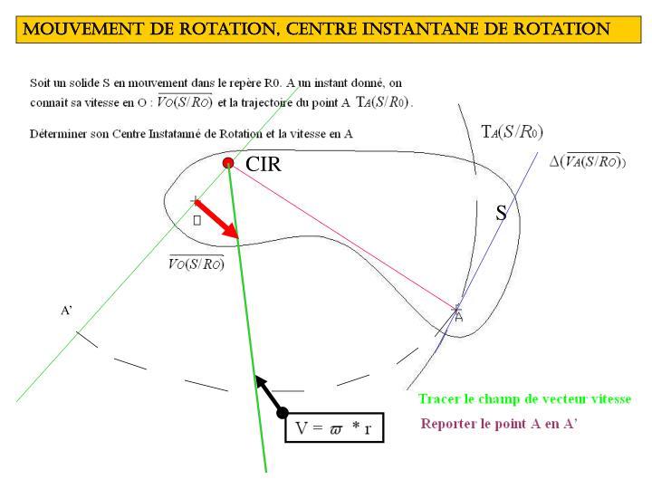 mOuvement de rotation, centre instantane de rotation