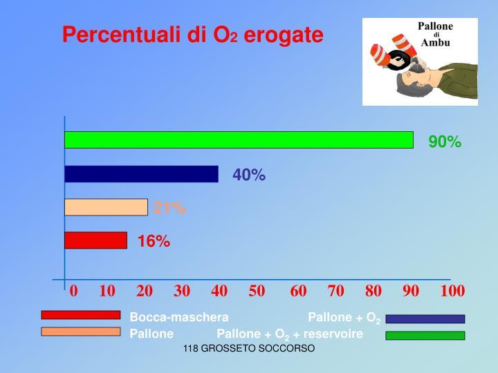 Percentuali di O