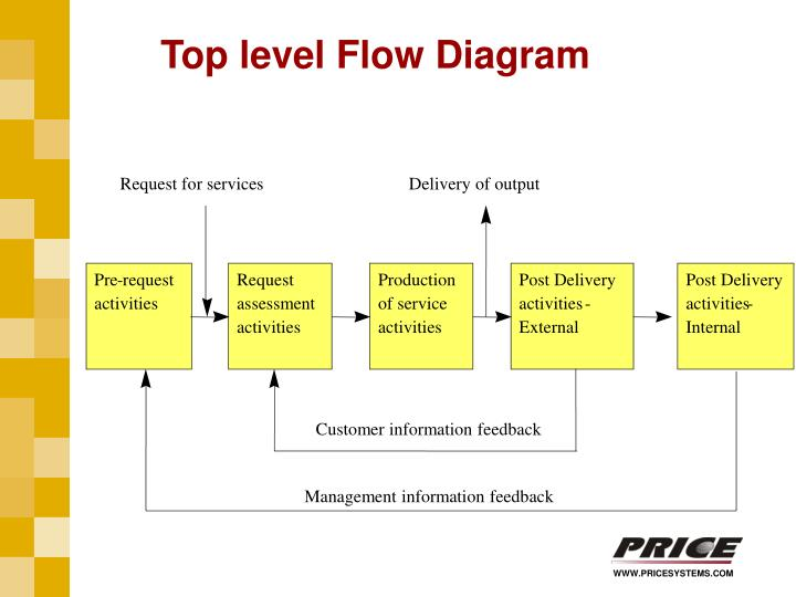 Top level Flow Diagram