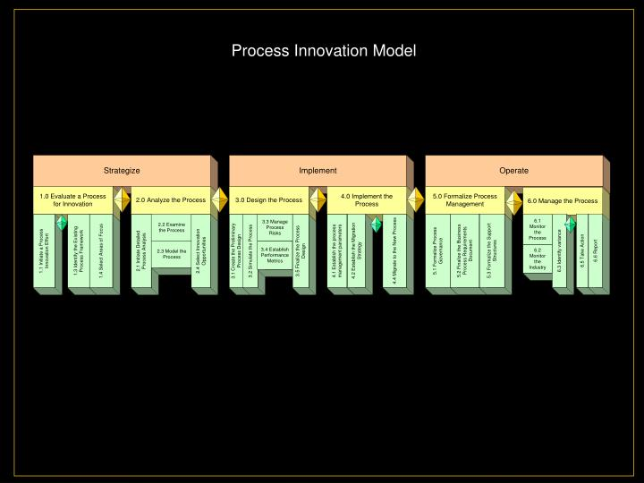 Process Innovation Model