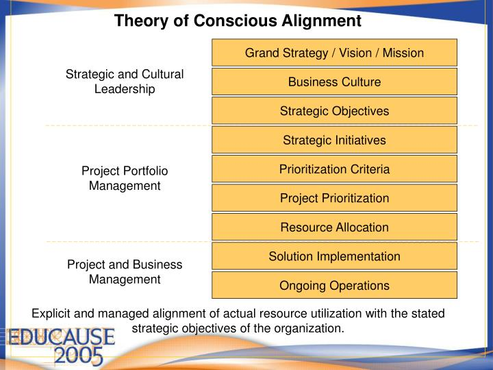 Theory of Conscious Alignment
