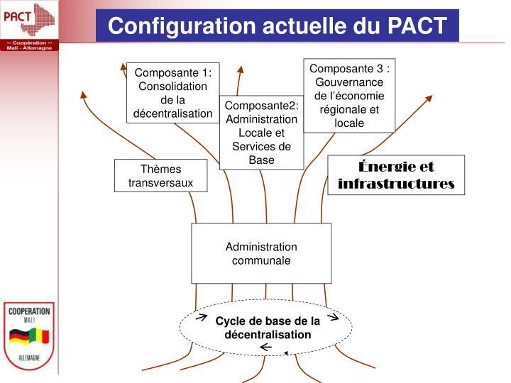 Configuration actuelle du PACT