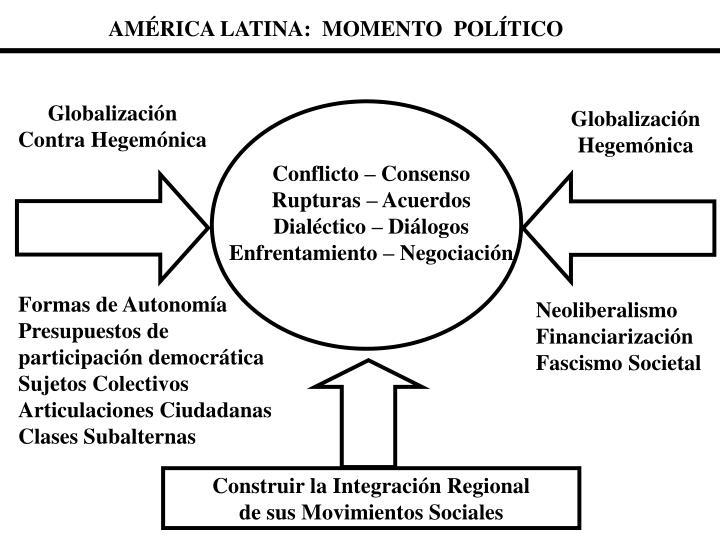AMÉRICA LATINA:  MOMENTO  POLÍTICO