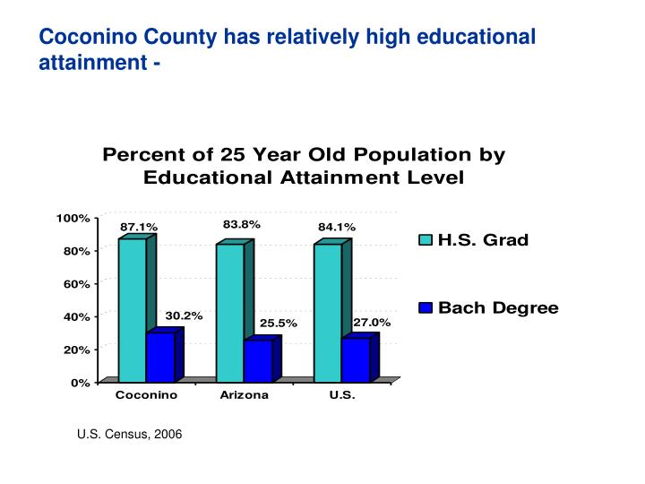 Coconino County has relatively high educational attainment -