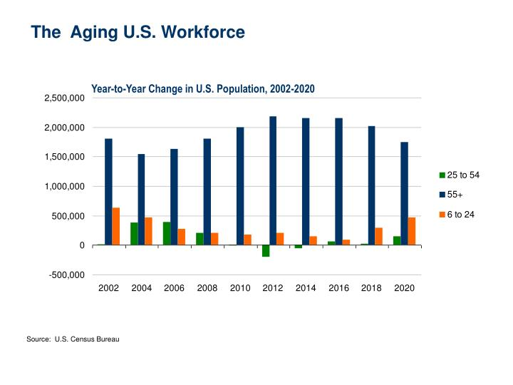 The  Aging U.S. Workforce