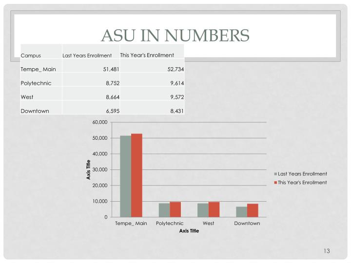 ASU in Numbers