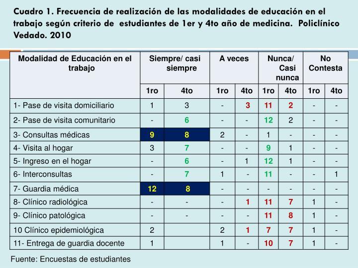 Cuadro 1. Frecuencia de realización de las modalidades de educación en el trabajo según criterio de  estudiantes de 1er y 4to año de medicina.  Policlínico Vedado. 2010