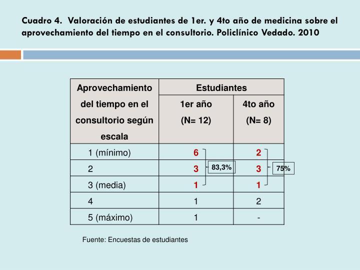 Cuadro 4.  Valoración de estudiantes de 1er. y 4to año de medicina sobre el aprovechamiento del tiempo en el consultorio. Policlínico Vedado. 2010
