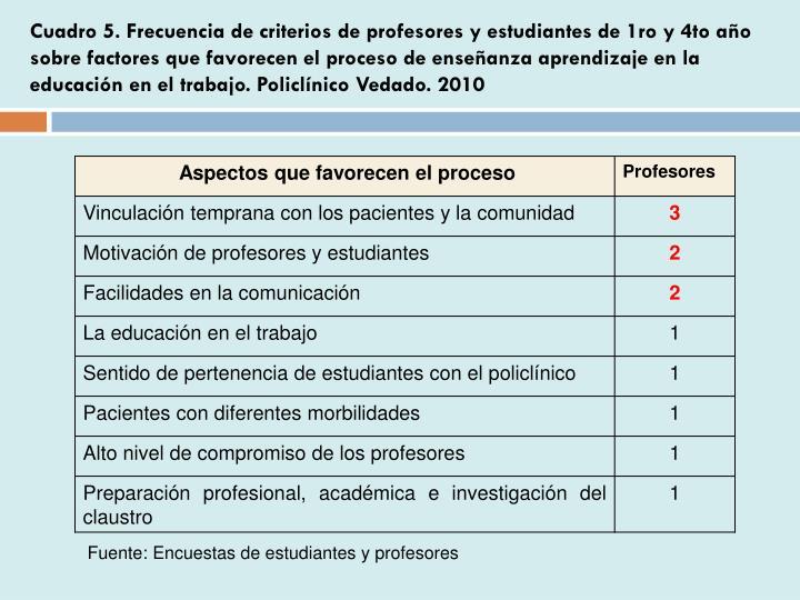 Cuadro 5. Frecuencia de criterios de profesores y estudiantes de 1ro y 4to año sobre factores que favorecen el proceso de enseñanza aprendizaje en la educación en el trabajo. Policlínico Vedado. 2010