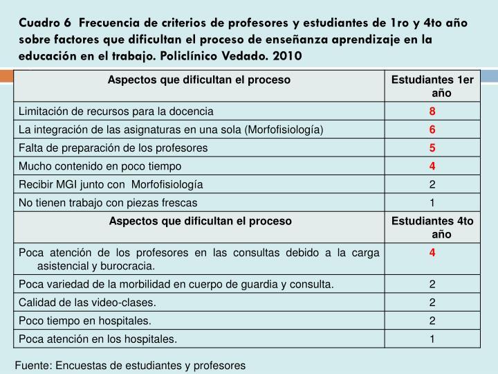 Cuadro 6  Frecuencia de criterios de profesores y estudiantes de 1ro y 4to año sobre factores que dificultan el proceso de enseñanza aprendizaje en la educación en el trabajo. Policlínico Vedado. 2010