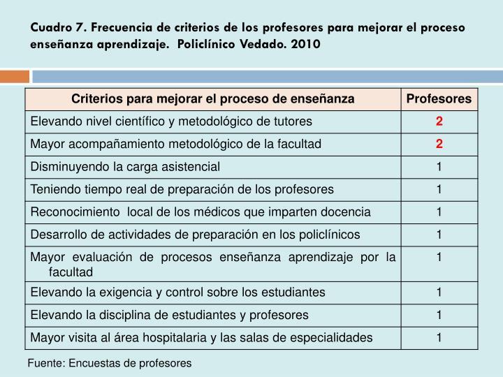 Cuadro 7. Frecuencia de criterios de los profesores para mejorar el proceso enseñanza aprendizaje.  Policlínico Vedado. 2010