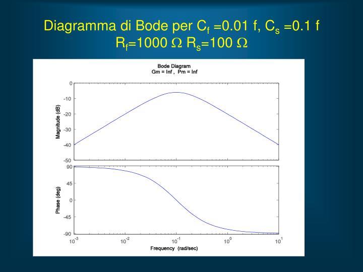 Diagramma di Bode per C