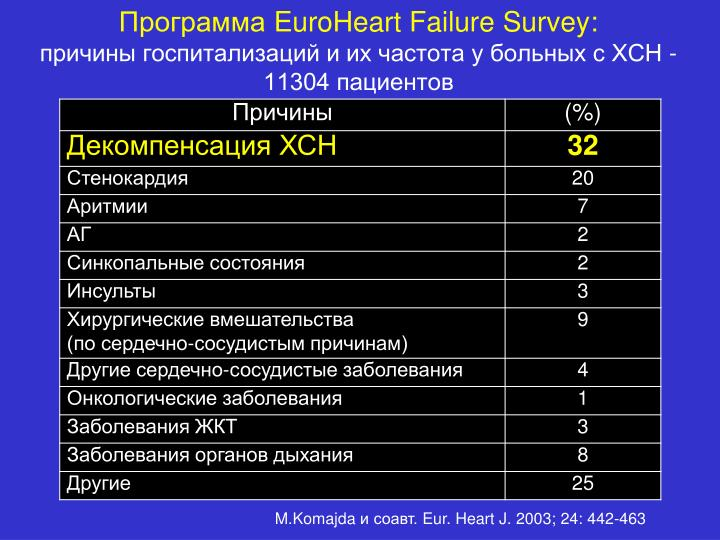 Euroheart failure survey 11304