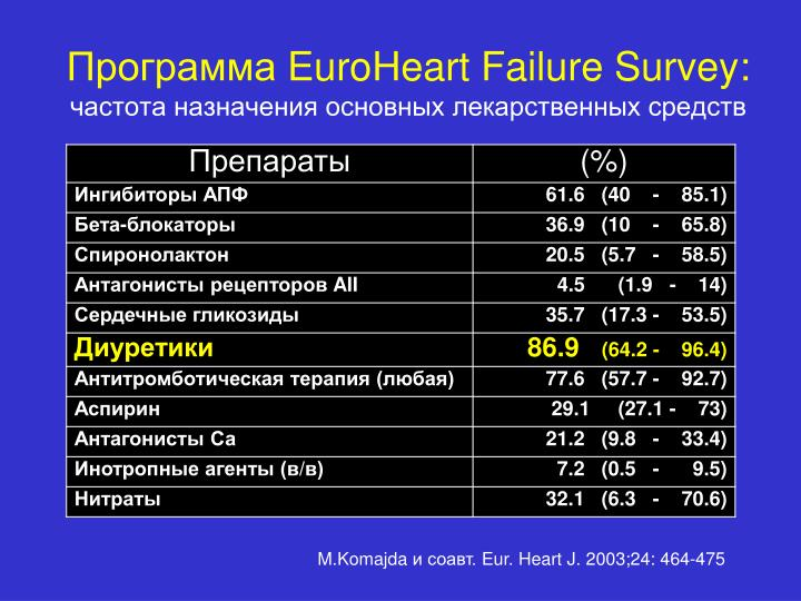 Euroheart failure survey