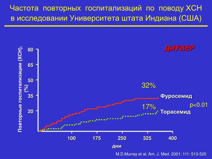 Частота  повторных  госпитализаций  по  поводу ХСН        в исследовании Университета штата Индиана (США)