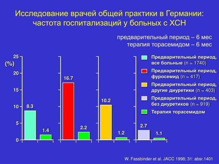 Исследование врачей общей практики в Германии: частота госпитализаций у больных с ХСН