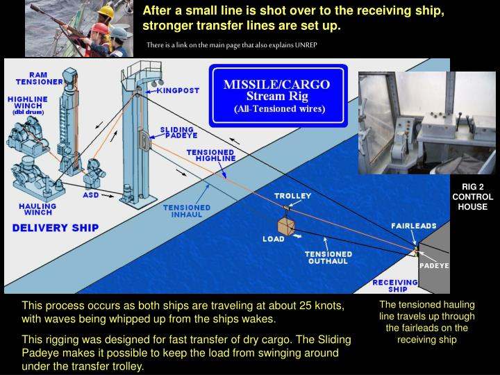 After a small line is shot over to the receiving ship, stronger transfer lines are set up.