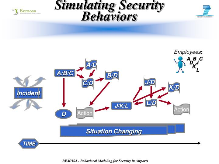 Simulating Security