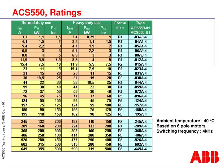 ACS550, Ratings