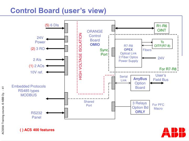 Control Board (user's view)