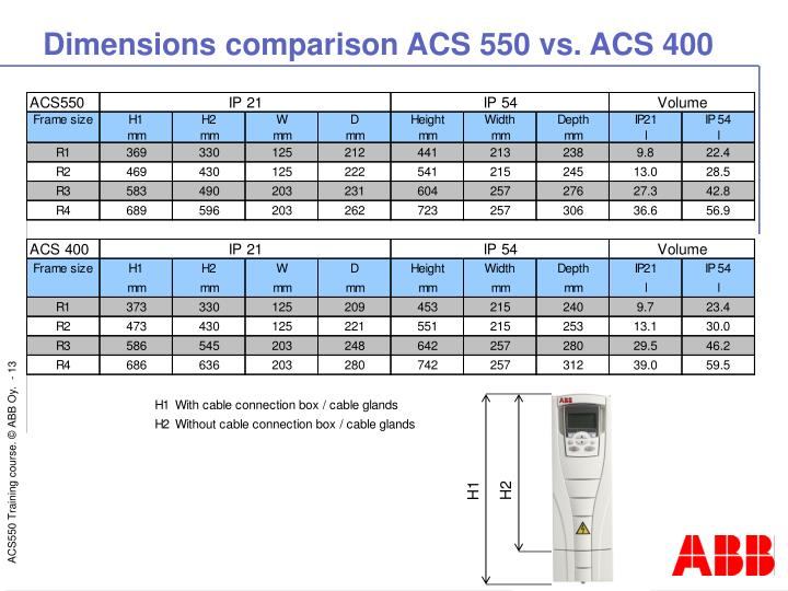 Dimensions comparison ACS 550 vs. ACS 400