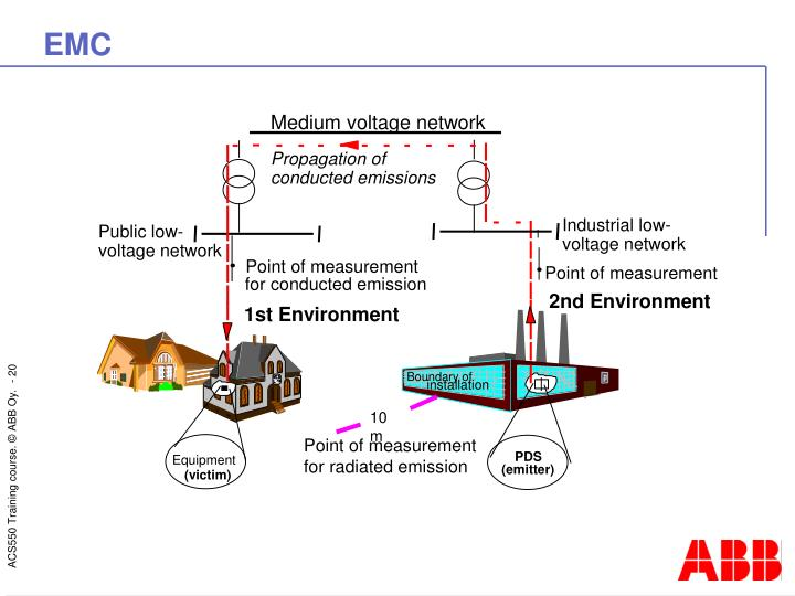 Medium voltage network