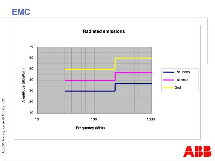 Radiated emissions