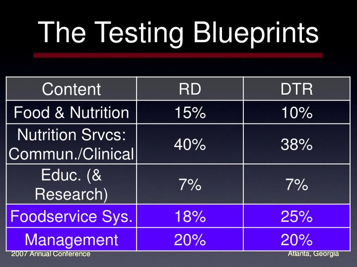 The Testing Blueprints