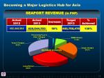 becoming a major logistics hub for asia