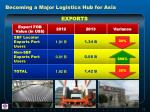 becoming a major logistics hub for asia1