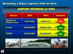 becoming a major logistics hub for asia2