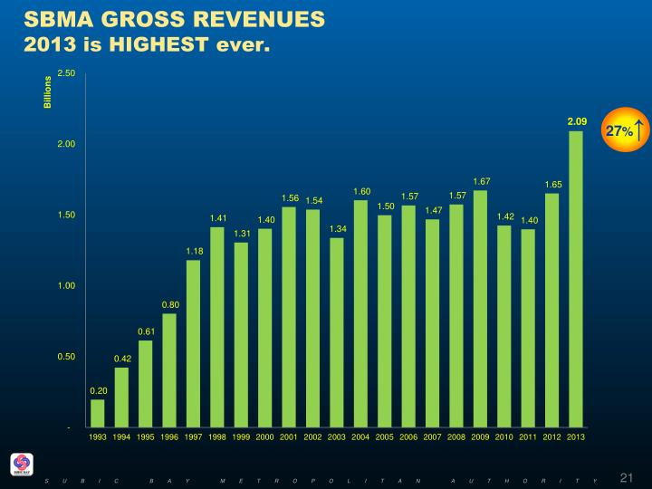 SBMA GROSS REVENUES