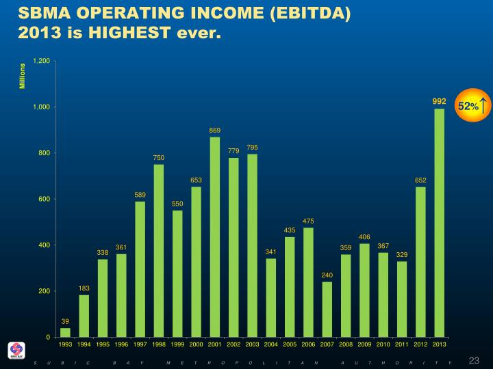 SBMA OPERATING INCOME (EBITDA)