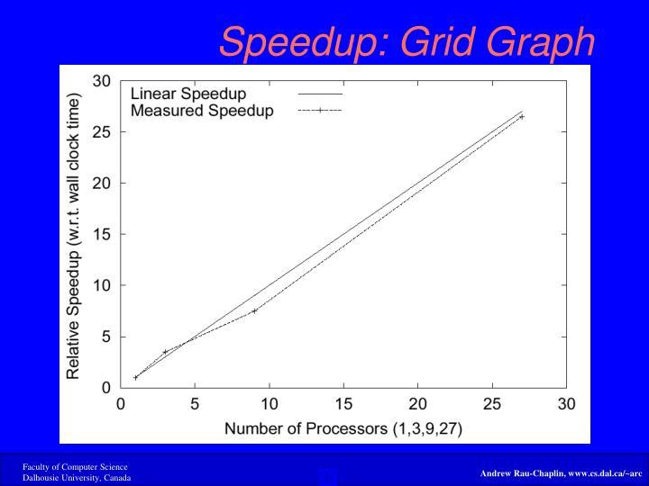 Speedup: Grid Graph