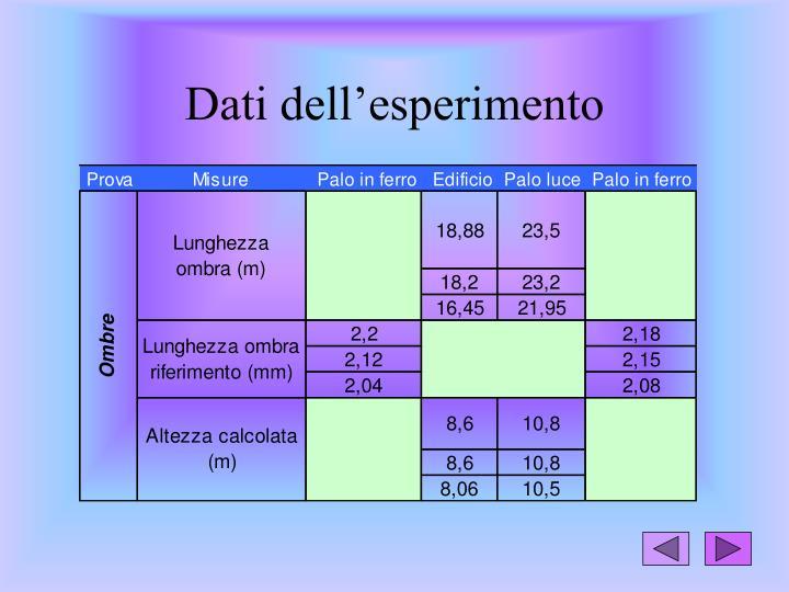 Dati dell'esperimento