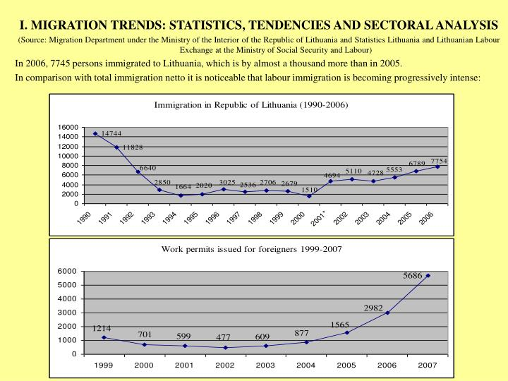 I. MIGRATION TRENDS: STATISTICS, TENDENCIES AND SECTORAL ANALYSIS