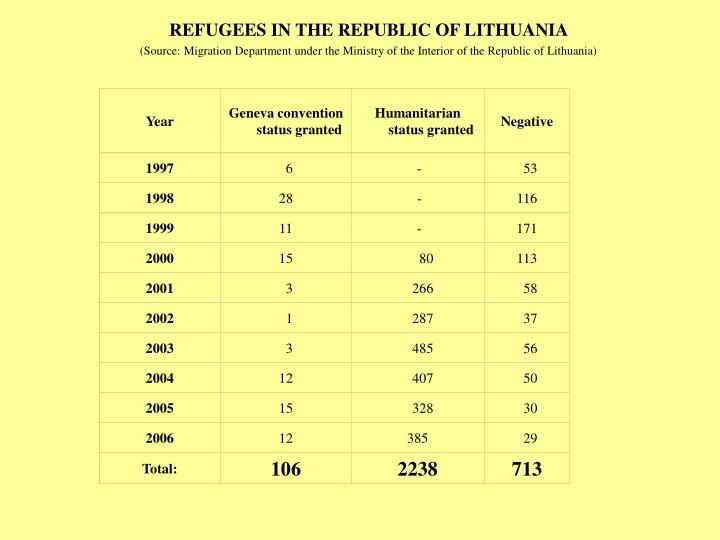 REFUGEES IN THE REPUBLIC OF LITHUANIA