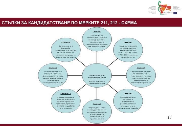 СТЪПКИ ЗА КАНДИДАТСТВАНЕ ПО МЕРКИТЕ 211, 212 - СХЕМА
