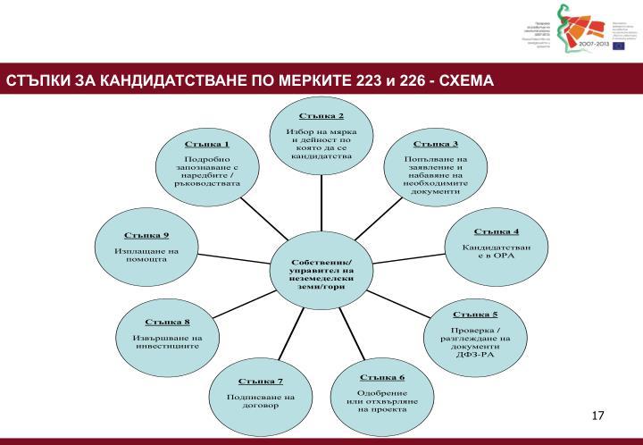 СТЪПКИ ЗА КАНДИДАТСТВАНЕ ПО МЕРКИТЕ 223 и 226 - СХЕМА
