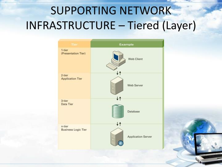 SUPPORTING NETWORK INFRASTRUCTURE – Tiered (Layer)